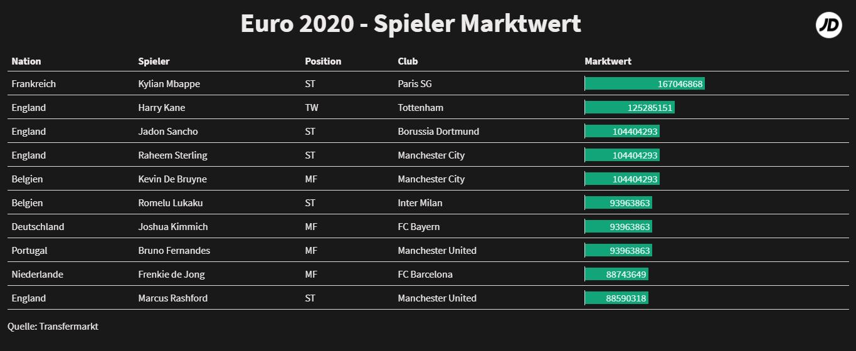 Marktwert nach Position_EM 2020