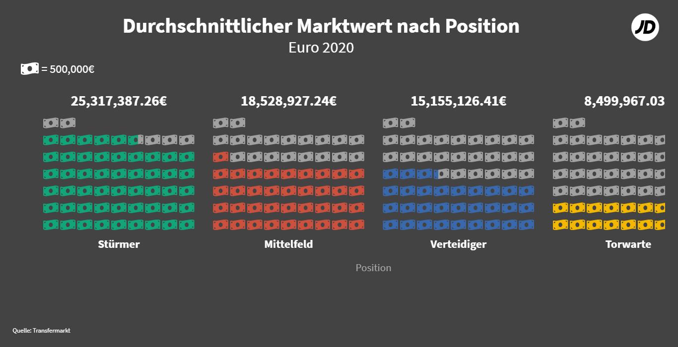 Durchschnittsweter nach Position EM 2020