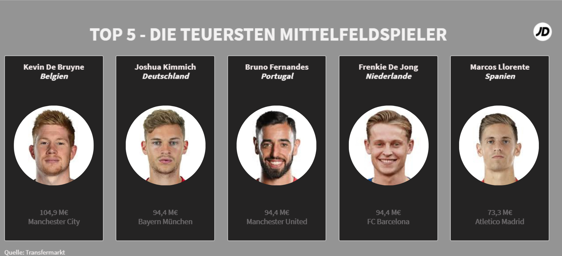 Top-5-Die-teuersten-Mittelfeldspieler-der-EM-2020