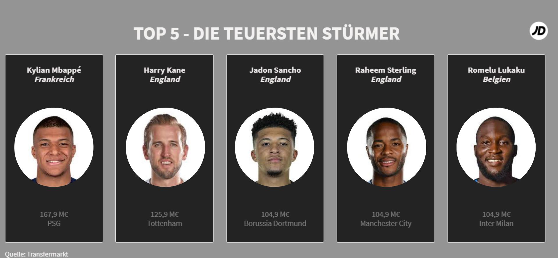 Top 5 Die teuersten Stürmer der EM 2020