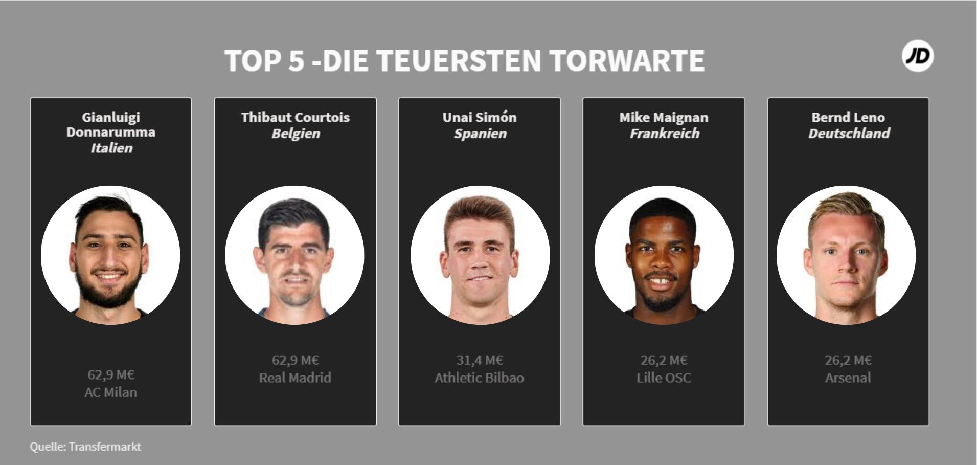 Top-5-Die-teuersten-Torwarte-der-EM-2020_JD-Sports